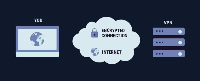 VPN加密流量